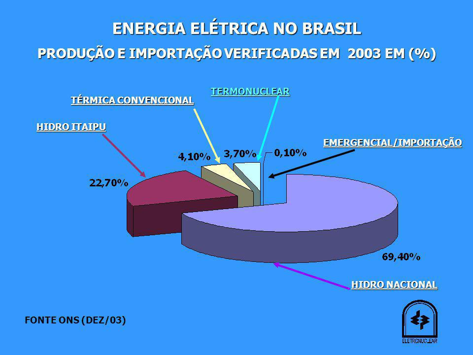ENERGIA ELÉTRICA NO BRASIL
