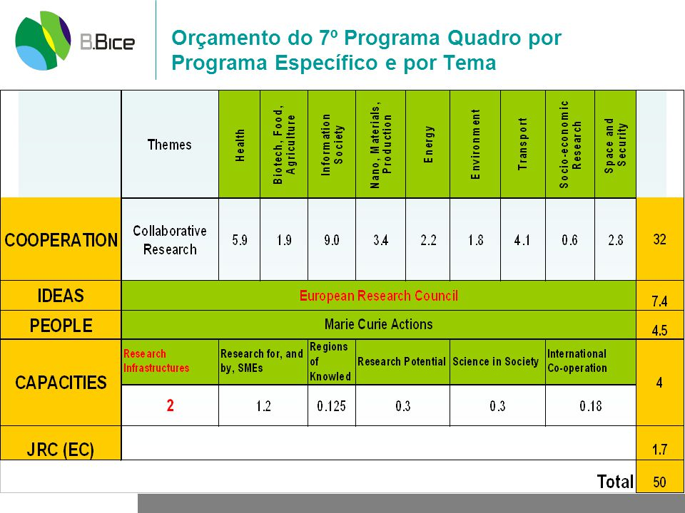 Orçamento do 7º Programa Quadro por Programa Específico e por Tema