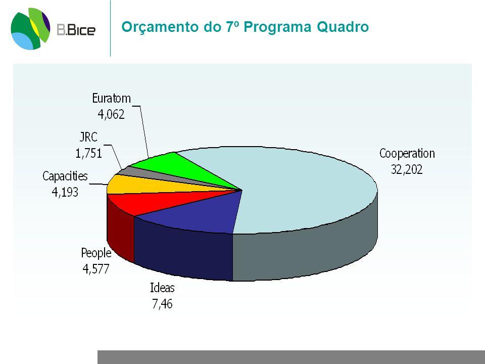 Orçamento do 7º Programa Quadro