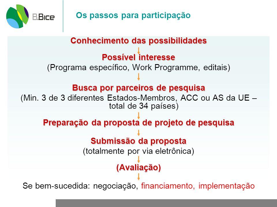Os passos para participação
