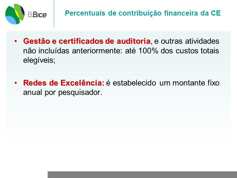 Percentuais de contribuição financeira da CE