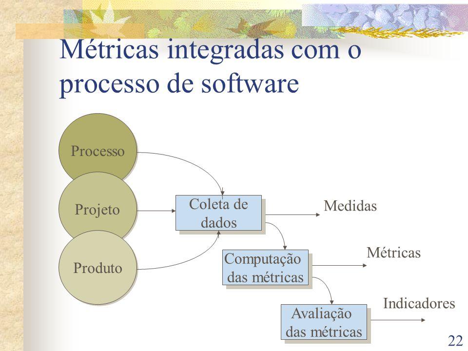 Métricas integradas com o processo de software