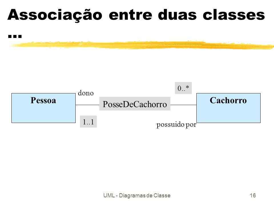 Associação entre duas classes …