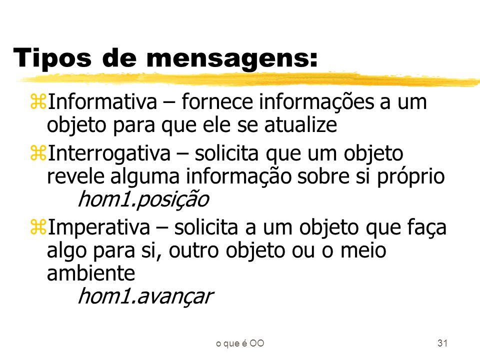 Tipos de mensagens: Informativa – fornece informações a um objeto para que ele se atualize.