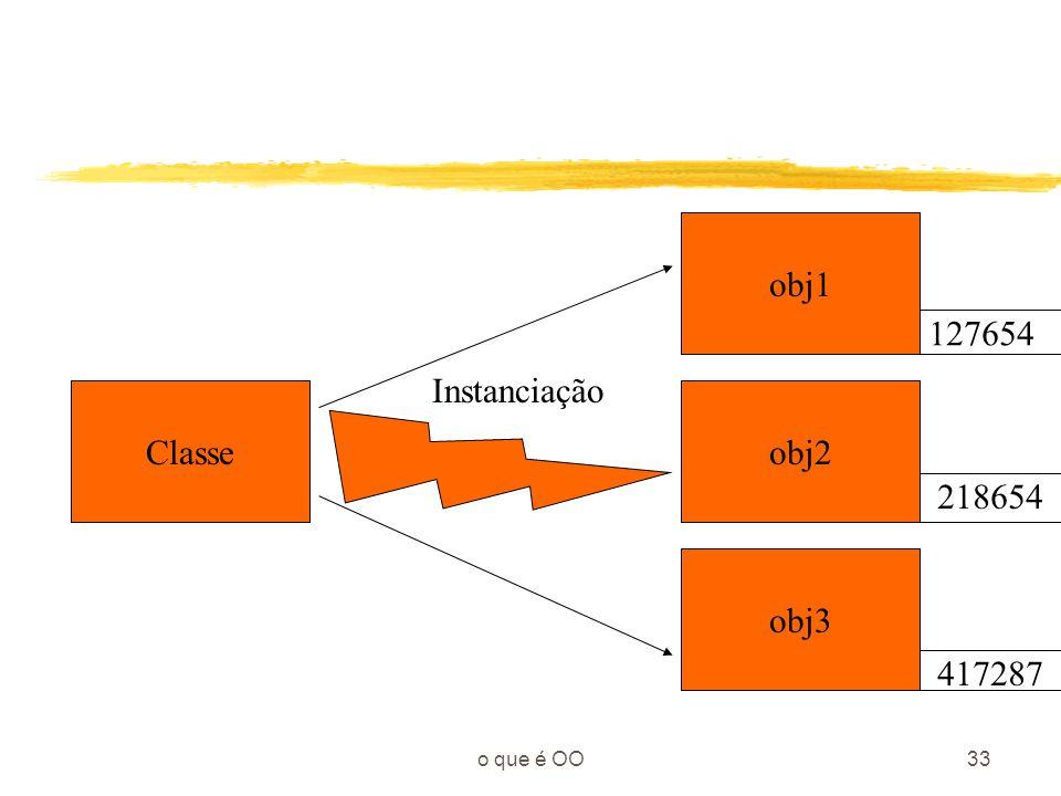 obj1 127654 Instanciação Classe obj2 218654 obj3 417287 o que é OO