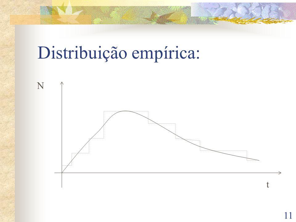 Distribuição empírica: