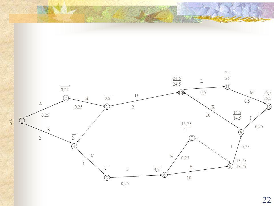25 24,5. L. . 0,25. 11. . 0,5. 10. 10. 0,5. M. 25,5. D. 2. B. 0,5. A. 0,25. 3. 2.