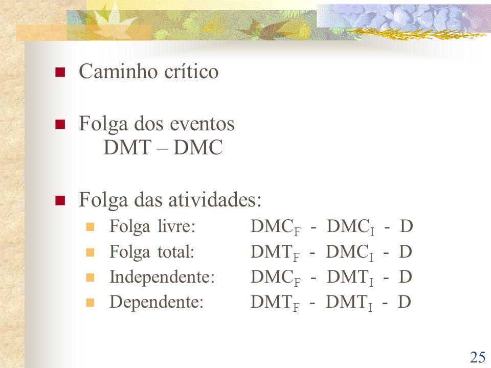 Folga dos eventos DMT – DMC