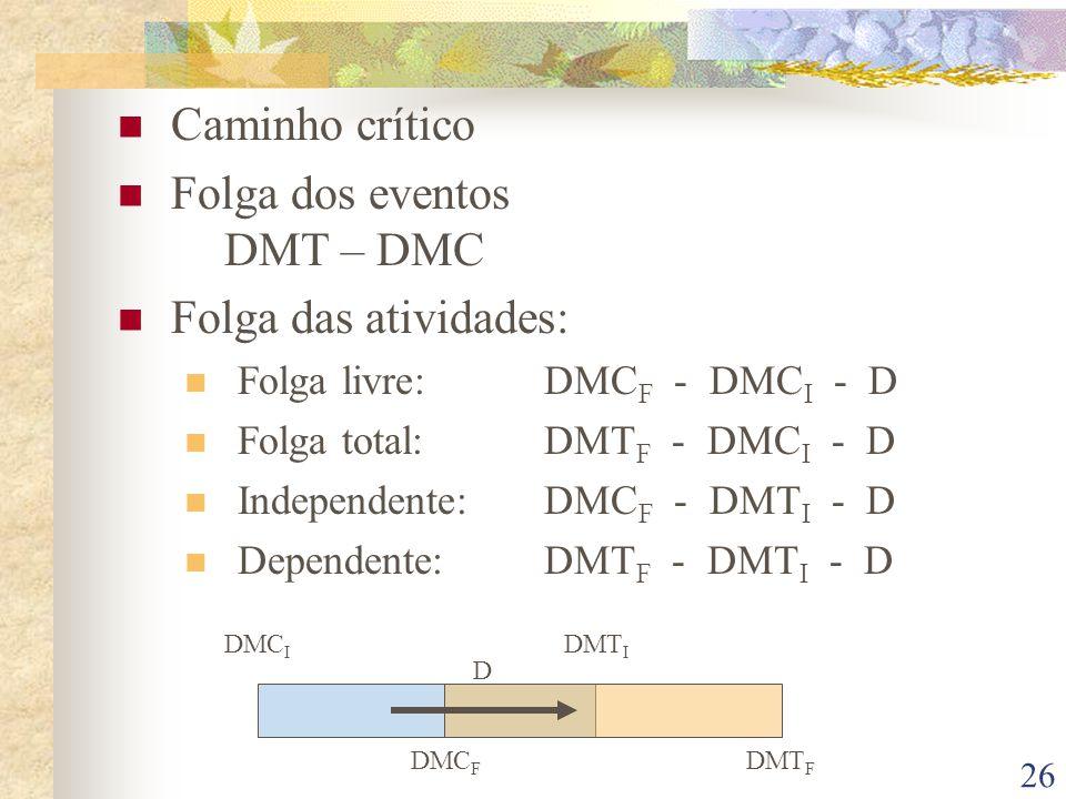 Folga dos eventos DMT – DMC Folga das atividades: