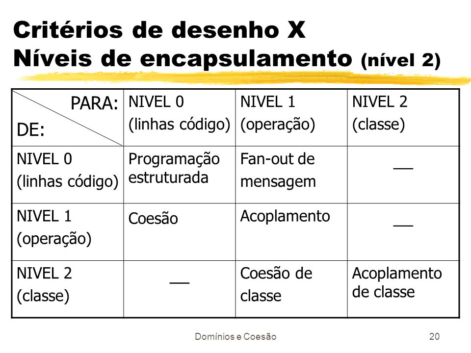 Critérios de desenho X Níveis de encapsulamento (nível 2)