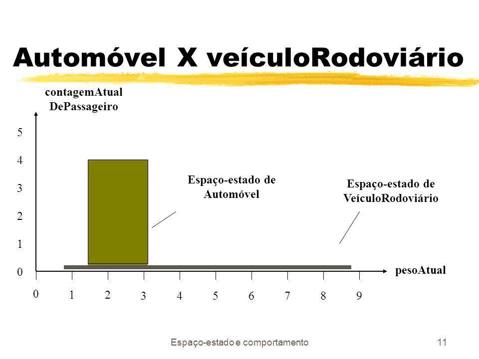 Automóvel X veículoRodoviário