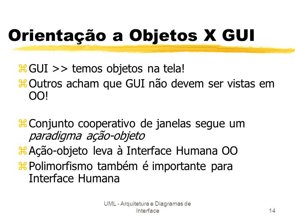 Orientação a Objetos X GUI