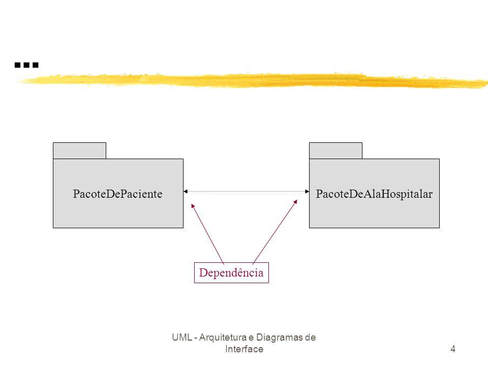 … PacoteDePaciente PacoteDeAlaHospitalar Dependência