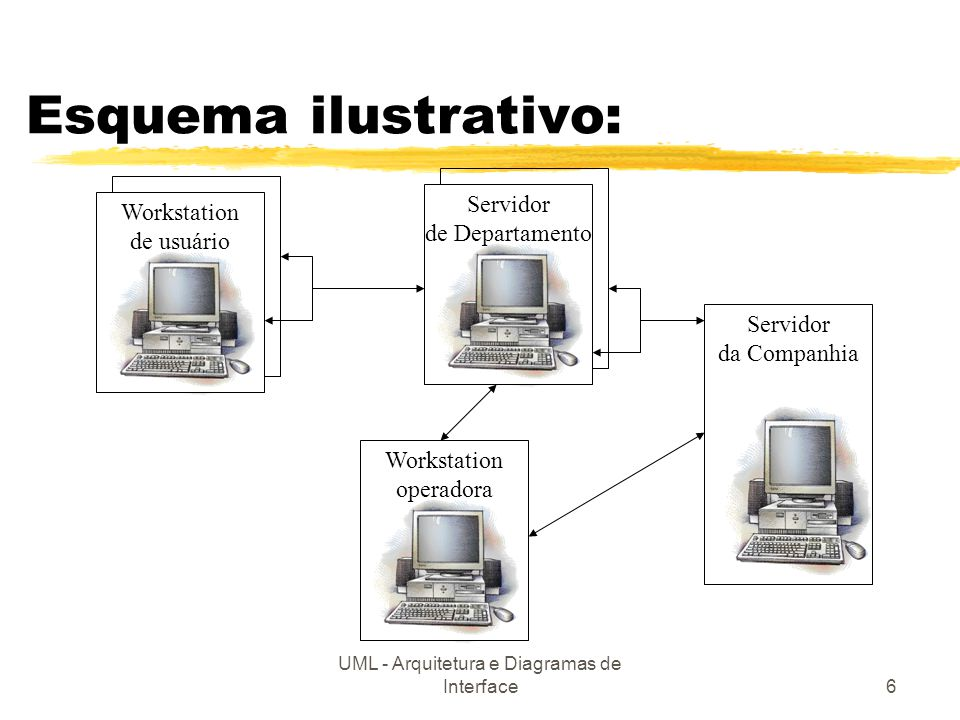 UML - Arquitetura e Diagramas de Interface