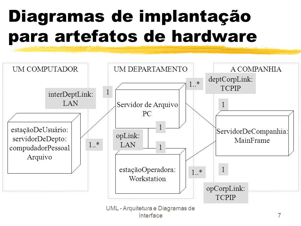 Diagramas de implantação para artefatos de hardware