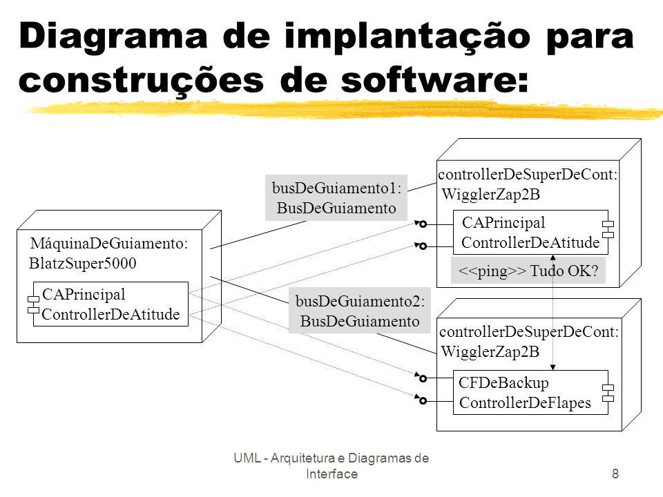 Diagrama de implantação para construções de software: