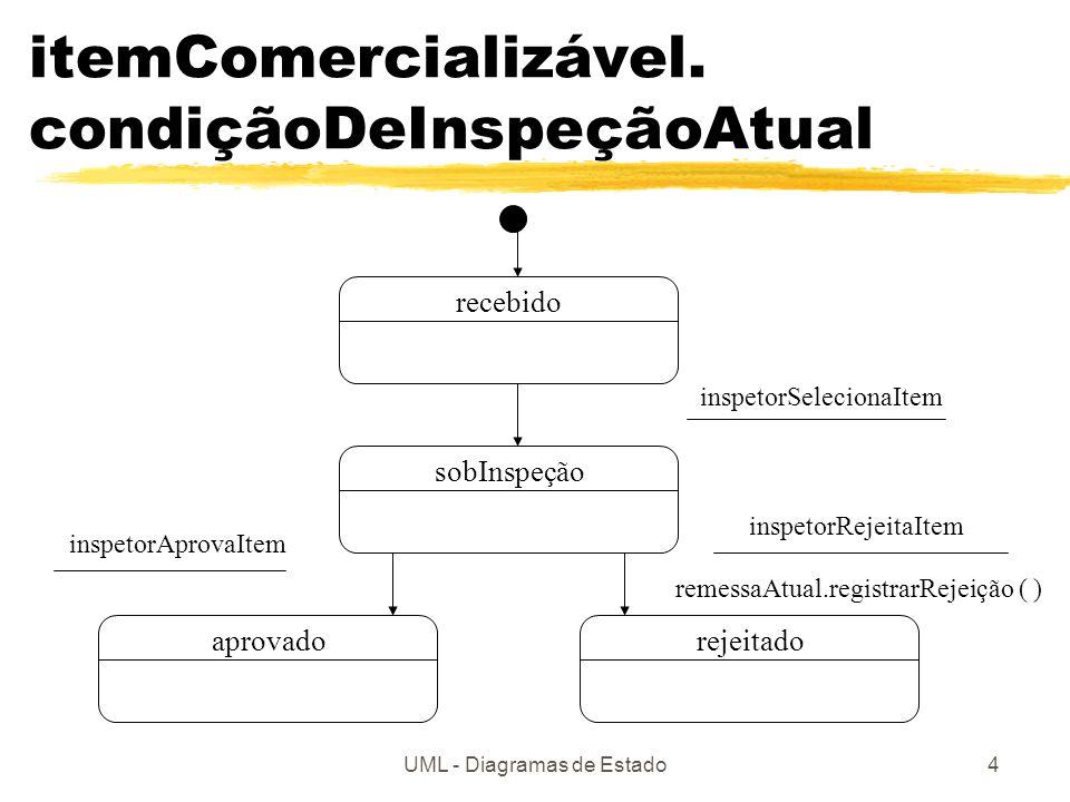 itemComercializável. condiçãoDeInspeçãoAtual