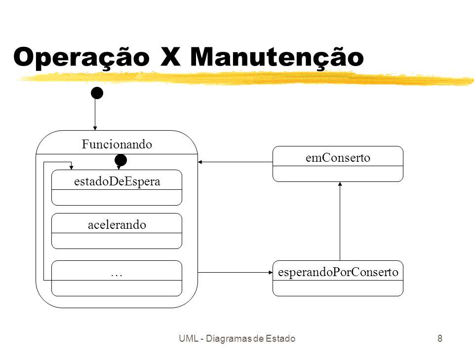 Operação X Manutenção Funcionando emConserto estadoDeEspera acelerando