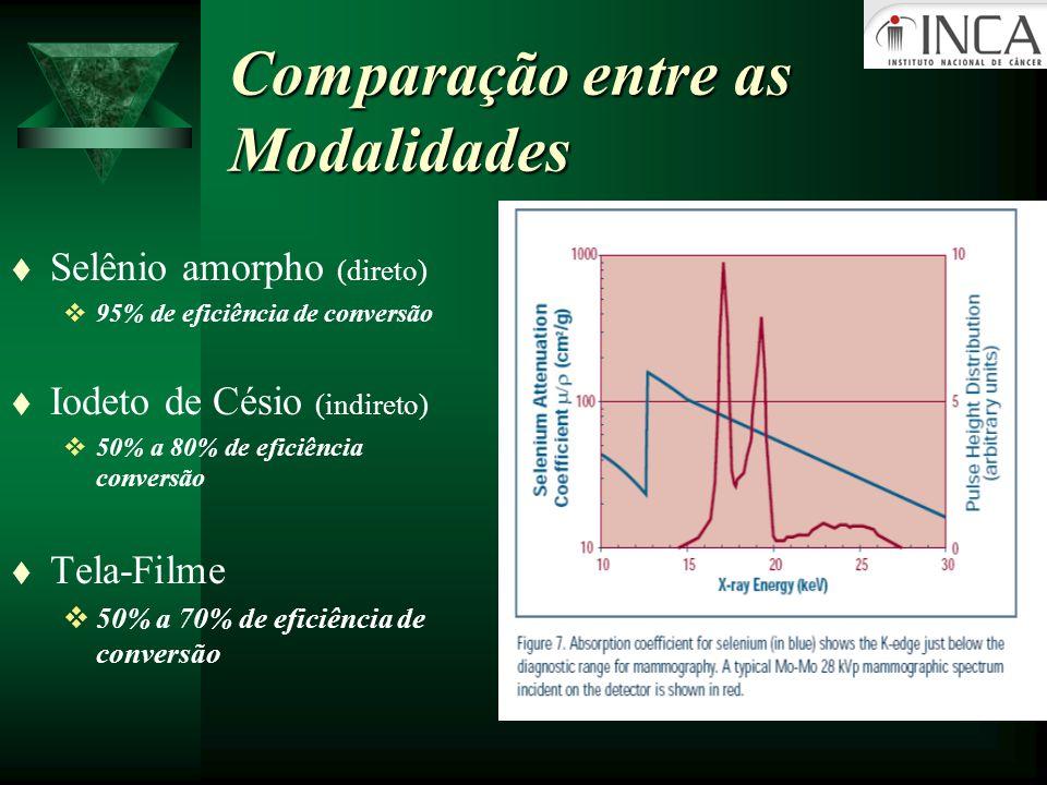 Comparação entre as Modalidades