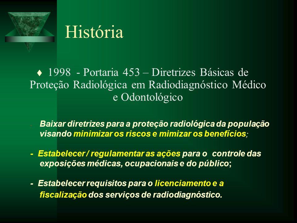 História 1998 - Portaria 453 – Diretrizes Básicas de Proteção Radiológica em Radiodiagnóstico Médico e Odontológico.