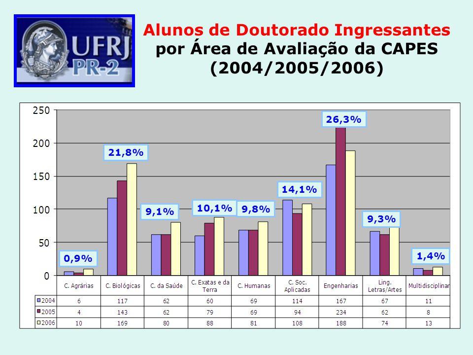 Alunos de Doutorado Ingressantes por Área de Avaliação da CAPES (2004/2005/2006)