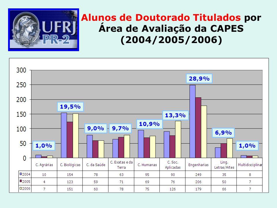 Alunos de Doutorado Titulados por Área de Avaliação da CAPES (2004/2005/2006)