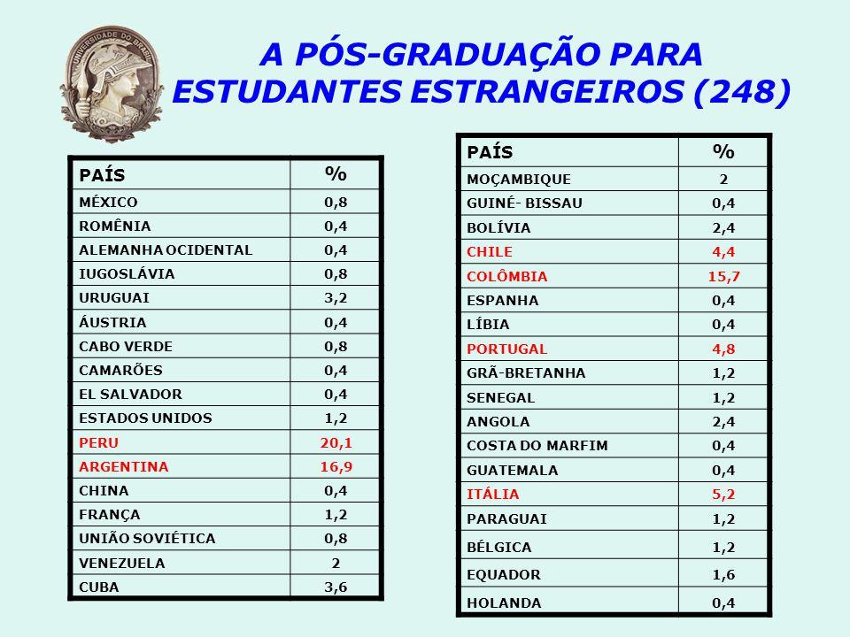 ESTUDANTES ESTRANGEIROS (248)