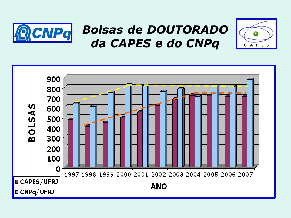 Bolsas de DOUTORADO da CAPES e do CNPq