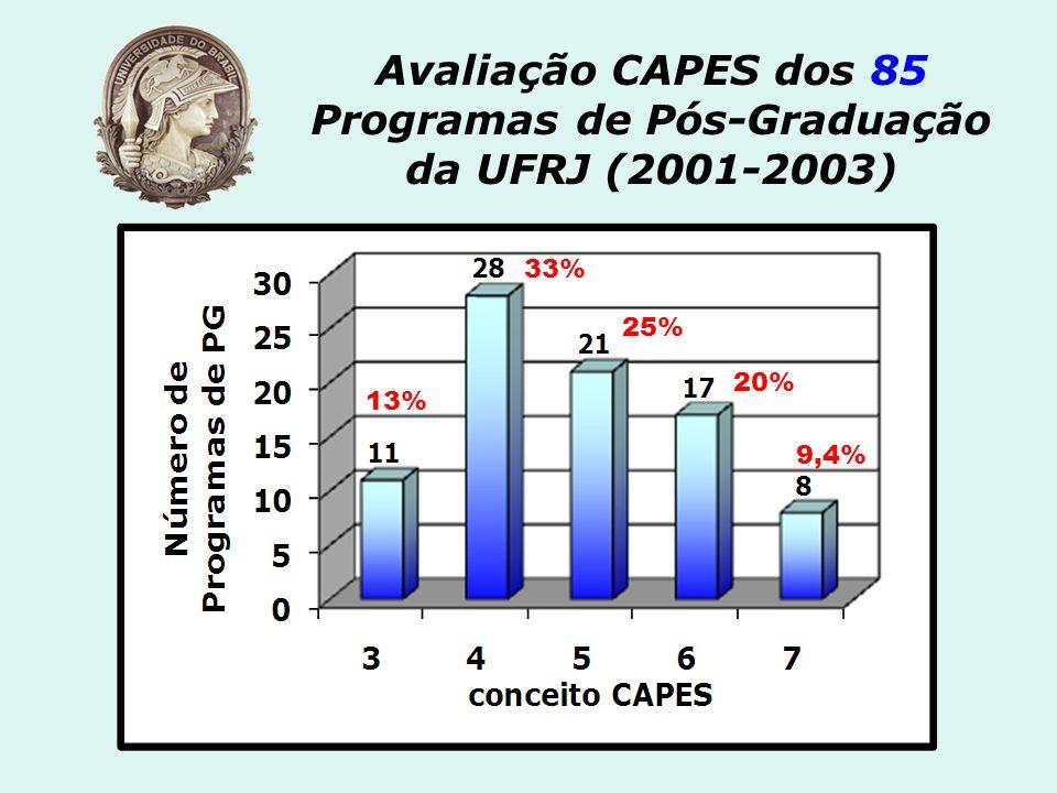 Avaliação CAPES dos 85 Programas de Pós-Graduação da UFRJ (2001-2003)