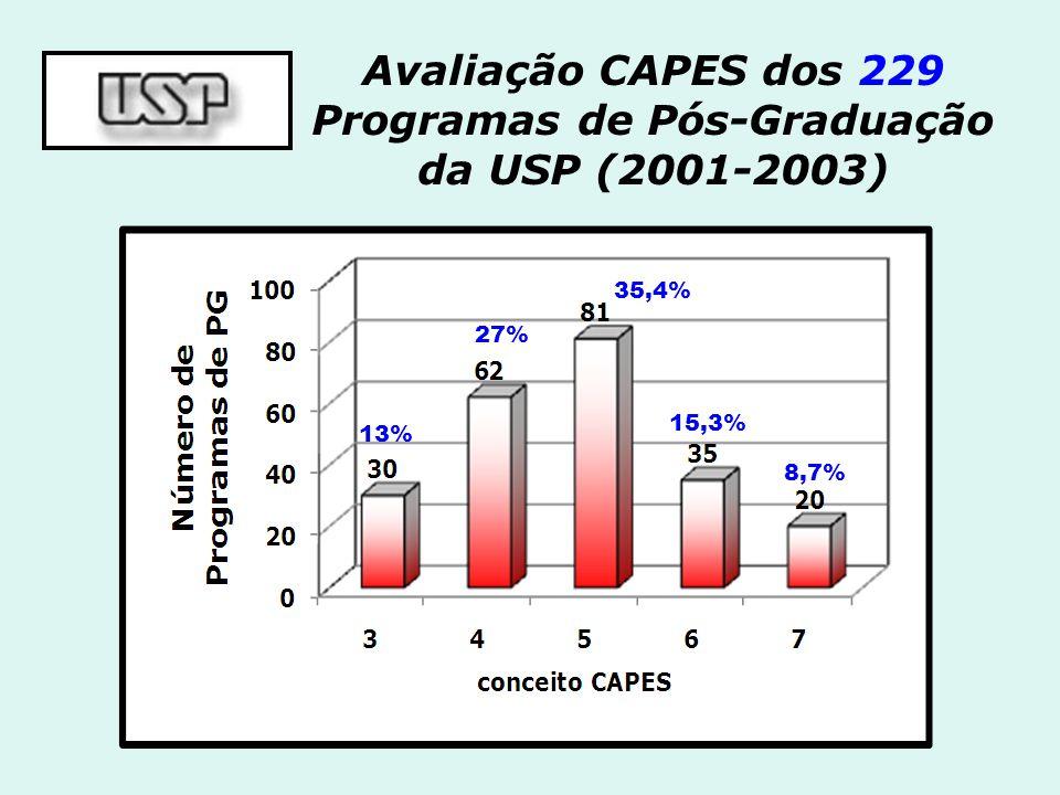 Avaliação CAPES dos 229 Programas de Pós-Graduação da USP (2001-2003)