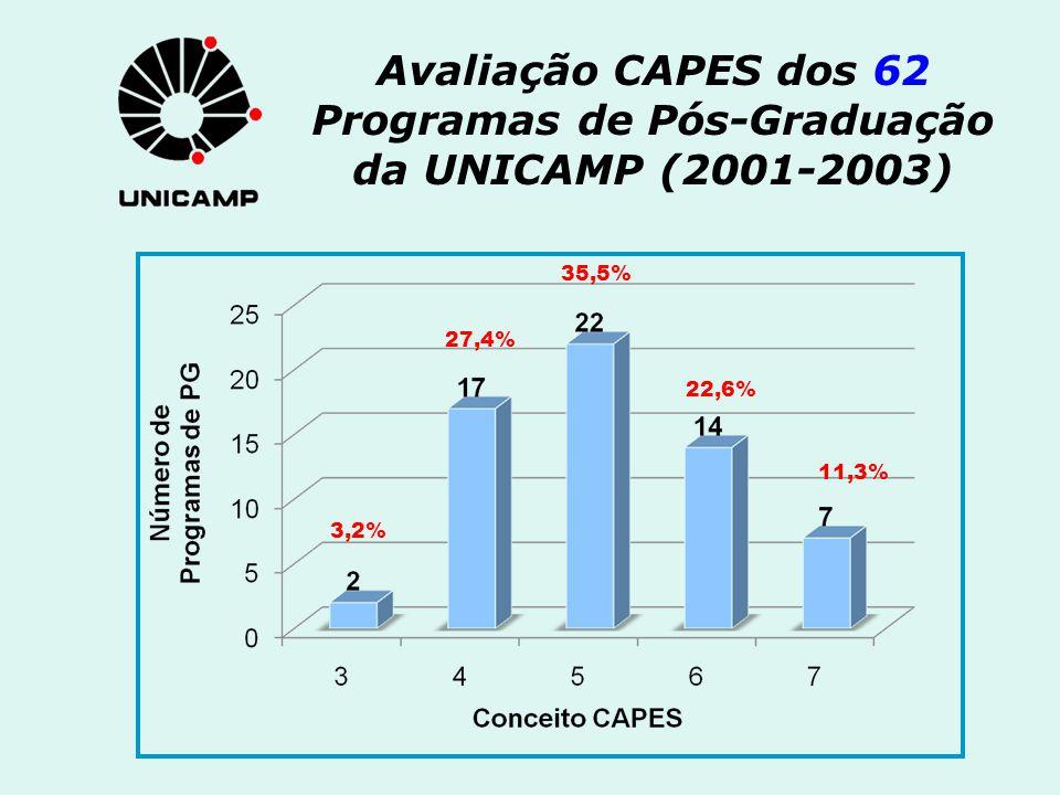 Avaliação CAPES dos 62 Programas de Pós-Graduação da UNICAMP (2001-2003)