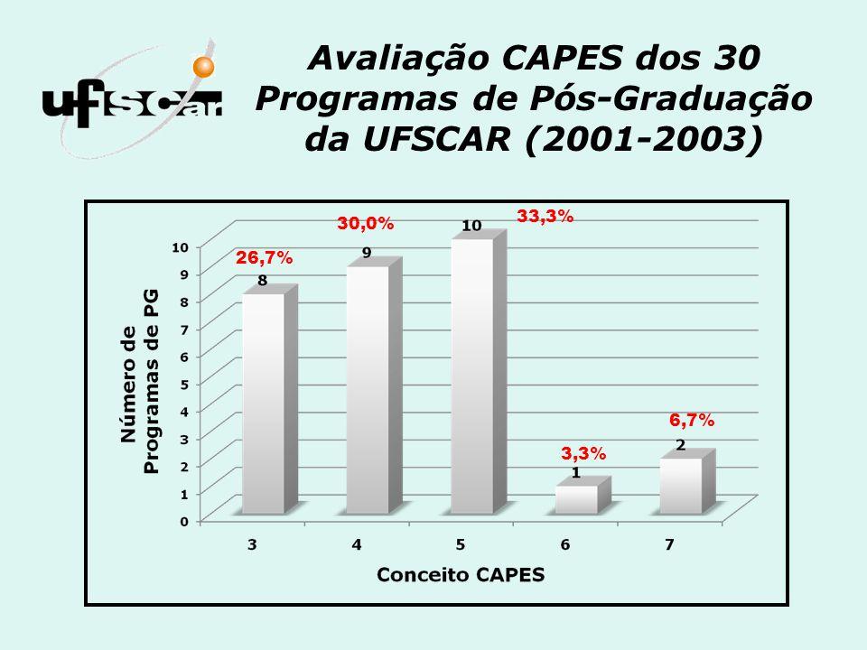 Avaliação CAPES dos 30 Programas de Pós-Graduação da UFSCAR (2001-2003)