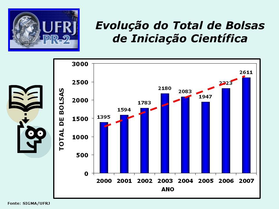 Evolução do Total de Bolsas de Iniciação Científica