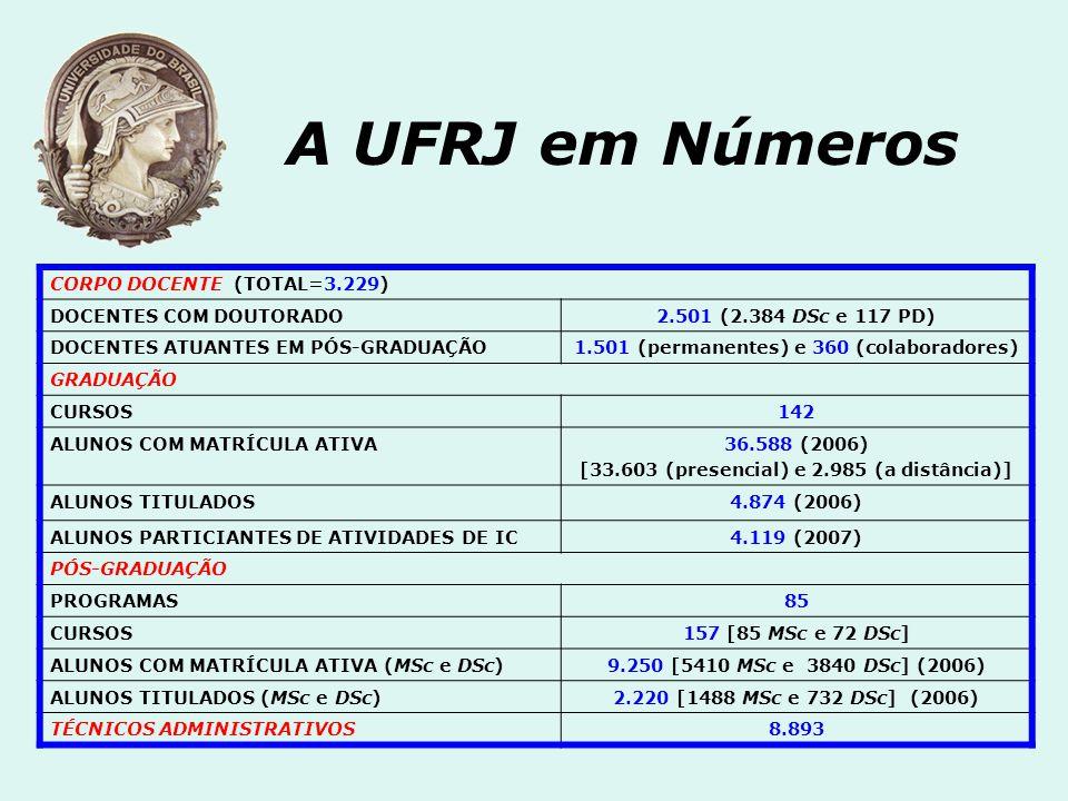 A UFRJ em Números CORPO DOCENTE (TOTAL=3.229) DOCENTES COM DOUTORADO