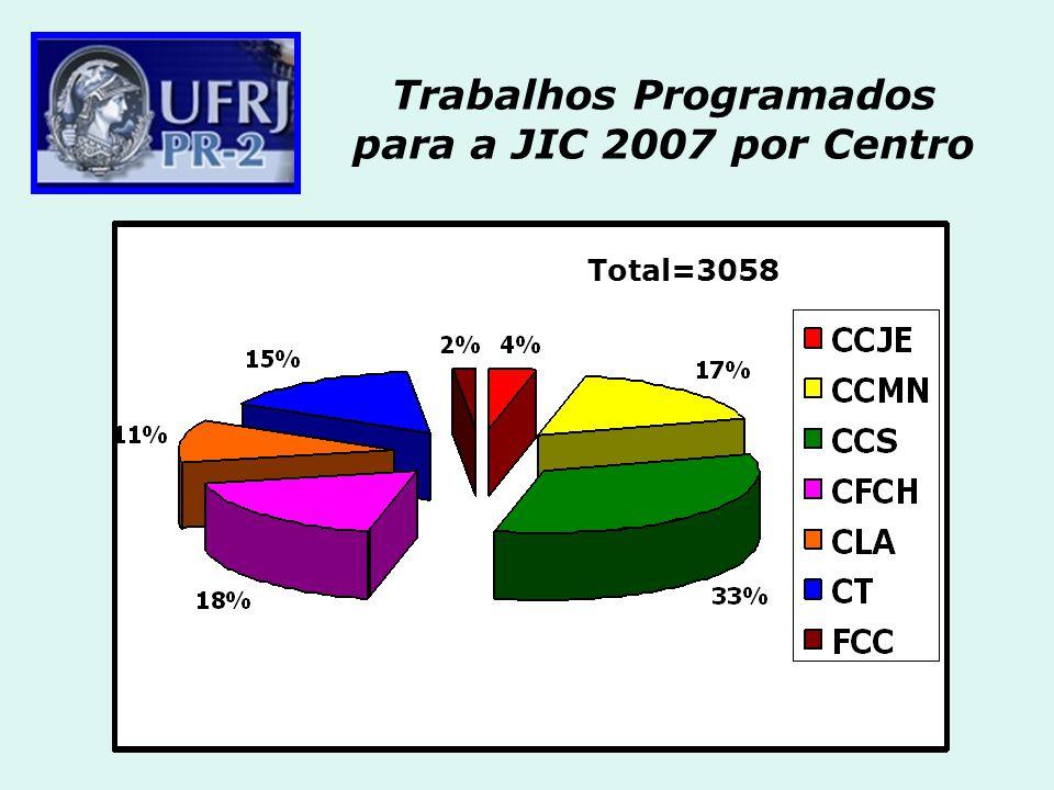 Trabalhos Programados para a JIC 2007 por Centro