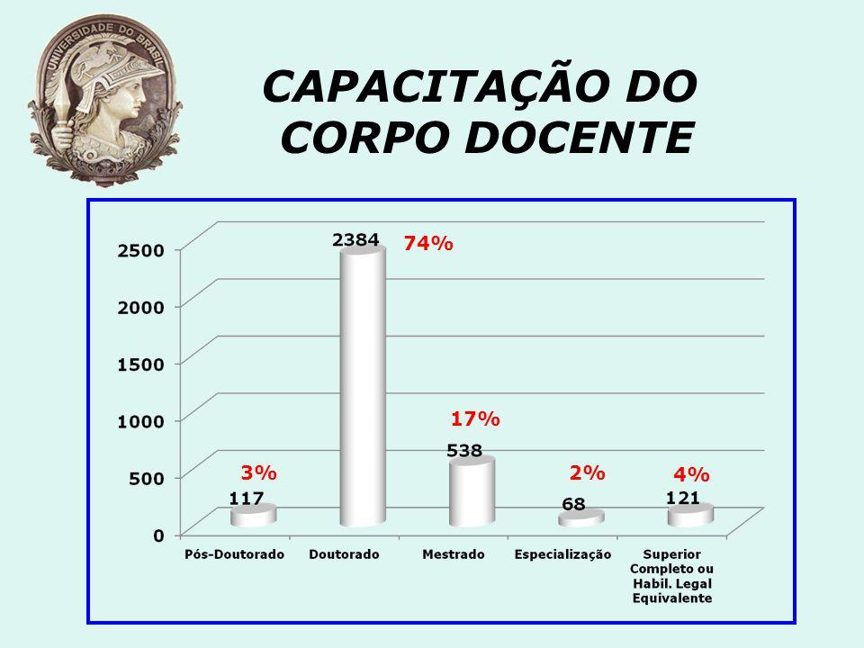 CAPACITAÇÃO DO CORPO DOCENTE