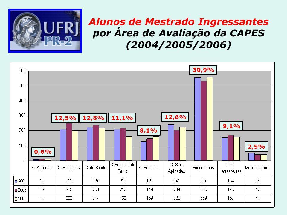 Alunos de Mestrado Ingressantes por Área de Avaliação da CAPES (2004/2005/2006)
