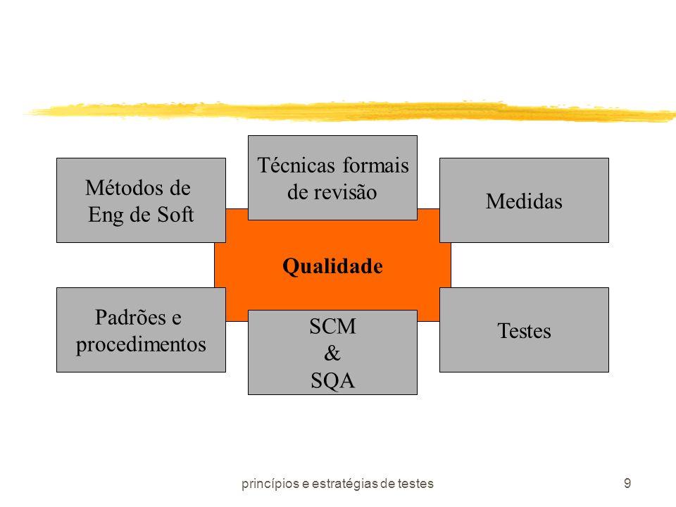 princípios e estratégias de testes