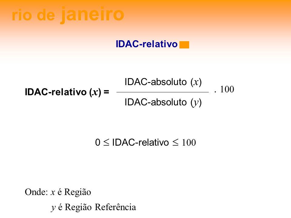 rio de janeiro IDAC-relativo IDAC-absoluto (x) IDAC-absoluto (y) . 100