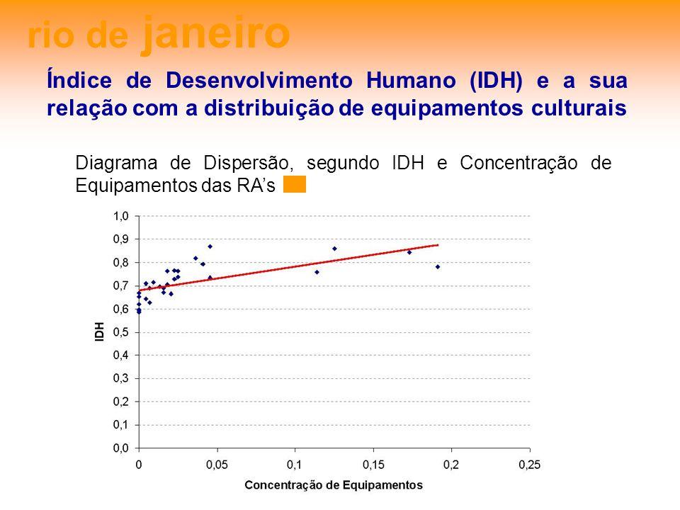 rio de janeiro Índice de Desenvolvimento Humano (IDH) e a sua relação com a distribuição de equipamentos culturais.