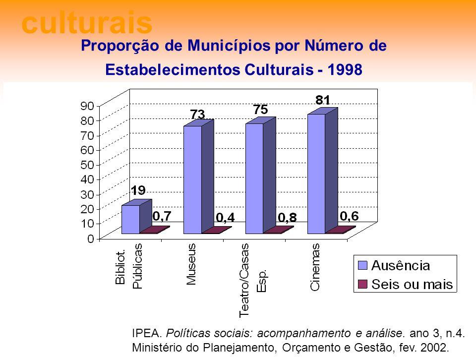 culturais Proporção de Municípios por Número de Estabelecimentos Culturais - 1998.