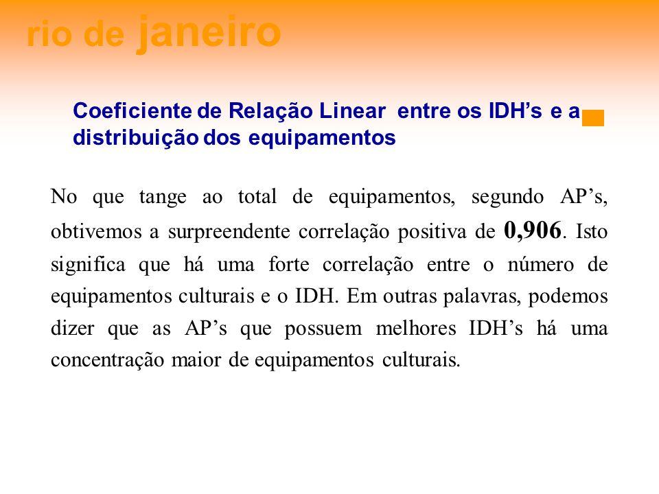rio de janeiro Coeficiente de Relação Linear entre os IDH's e a distribuição dos equipamentos.