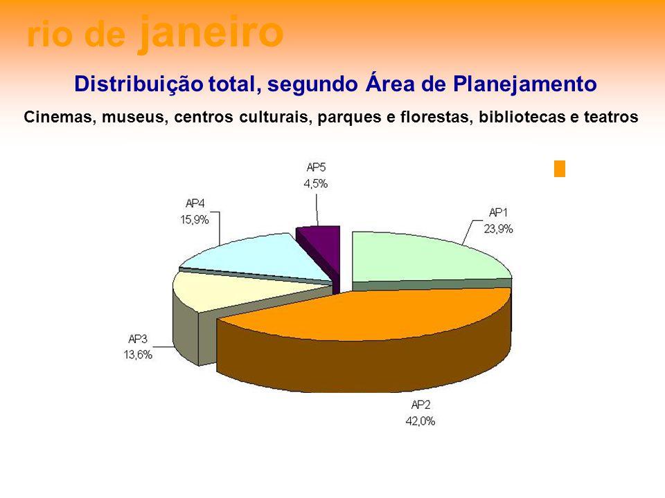 Distribuição total, segundo Área de Planejamento