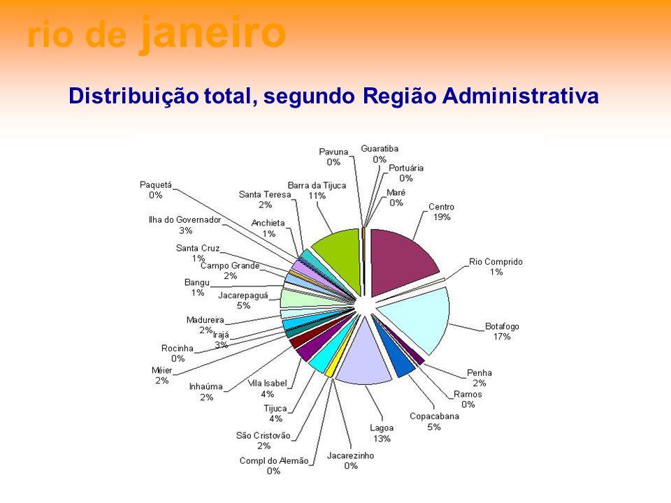 rio de janeiro Distribuição total, segundo Região Administrativa