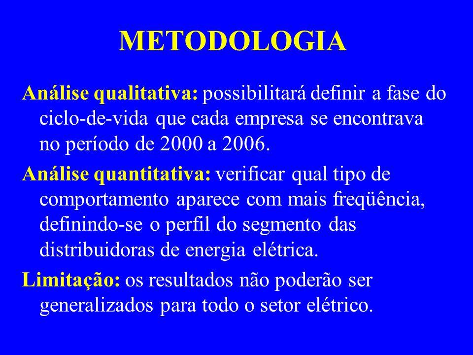 METODOLOGIA Análise qualitativa: possibilitará definir a fase do ciclo-de-vida que cada empresa se encontrava no período de 2000 a 2006.
