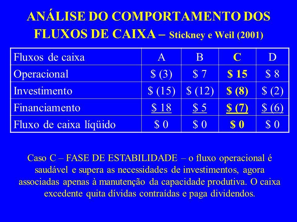 ANÁLISE DO COMPORTAMENTO DOS FLUXOS DE CAIXA – Stickney e Weil (2001)