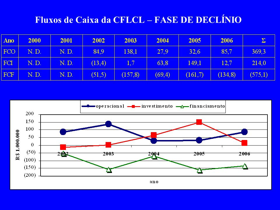 Fluxos de Caixa da CFLCL – FASE DE DECLÍNIO
