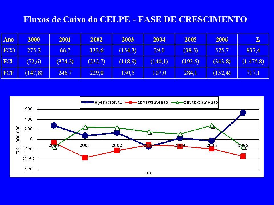 Fluxos de Caixa da CELPE - FASE DE CRESCIMENTO
