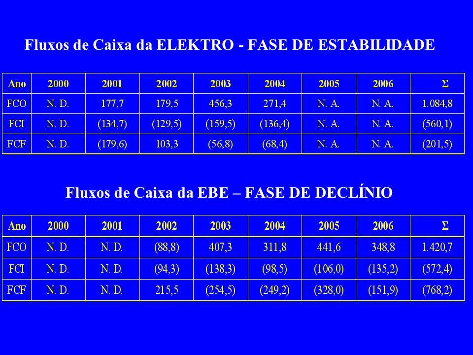Fluxos de Caixa da ELEKTRO - FASE DE ESTABILIDADE