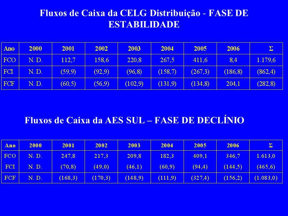 Fluxos de Caixa da CELG Distribuição - FASE DE ESTABILIDADE